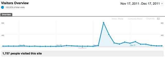How Katrina Padron Increased Blog Traffic