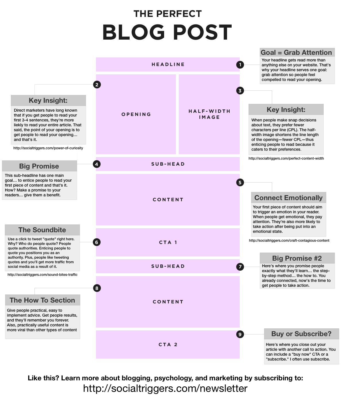 25 Blog Post Templates To Make Blogging Faster