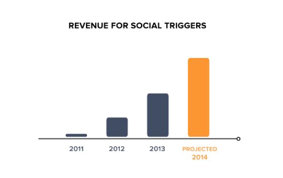 Social Triggers Revenue