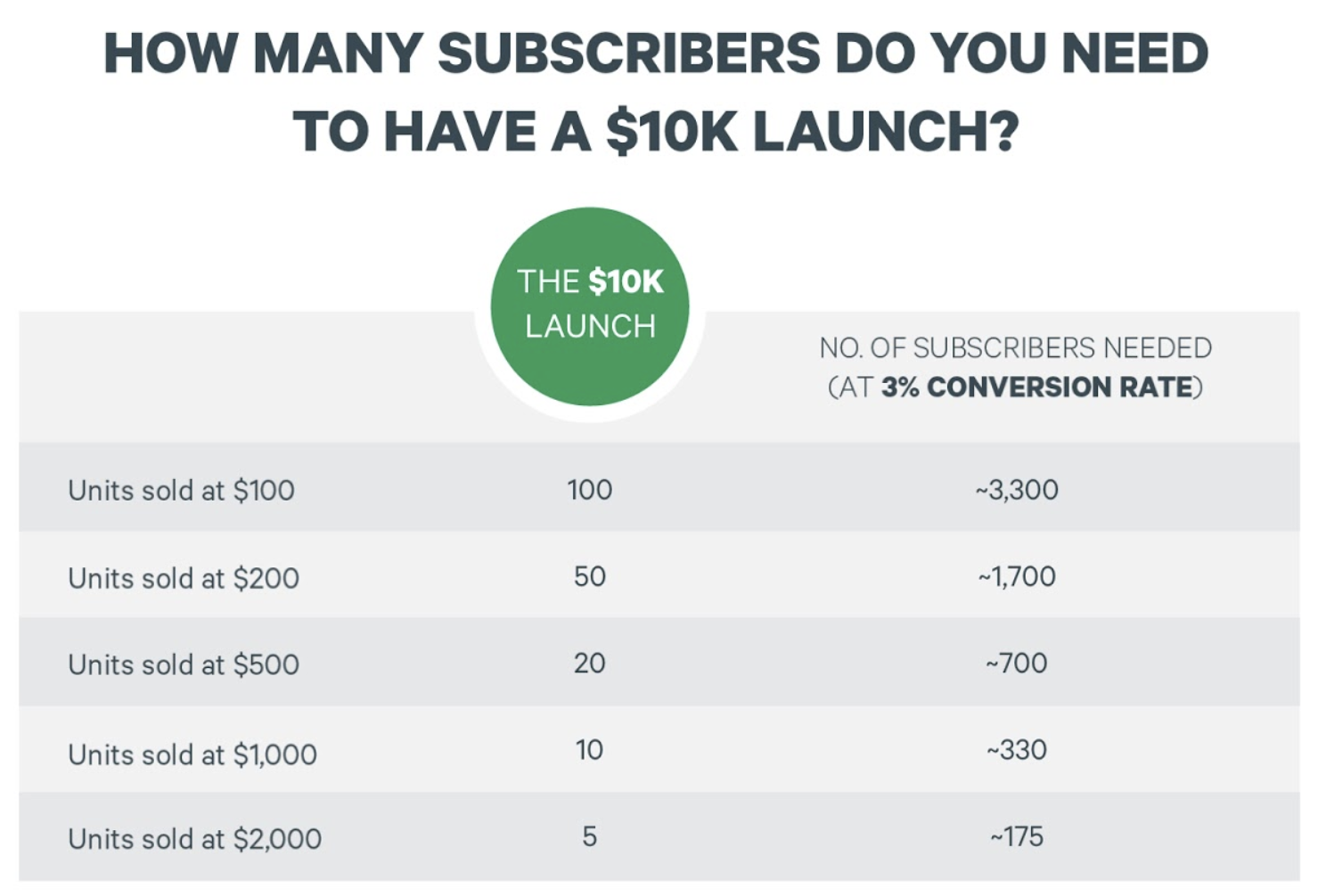 How many subscribers do you need to make $10K?