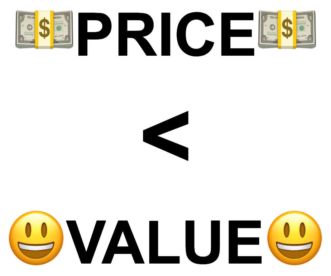 When price is less than or equal to value, people buy