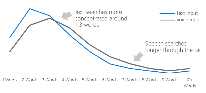 moz text vs voice search length