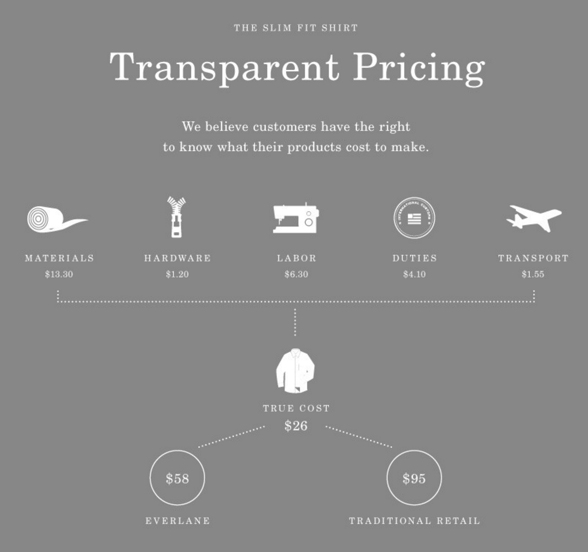 Everlane's transparent pricing