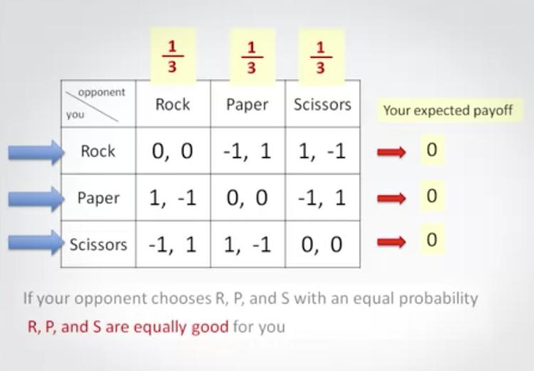 rock paper scissors mixed equilibrium