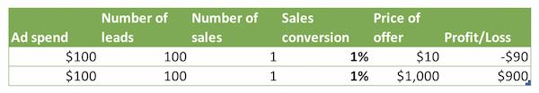 sales conversion rates good bad