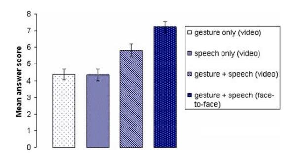 screenshot gestures vs speech bar chart